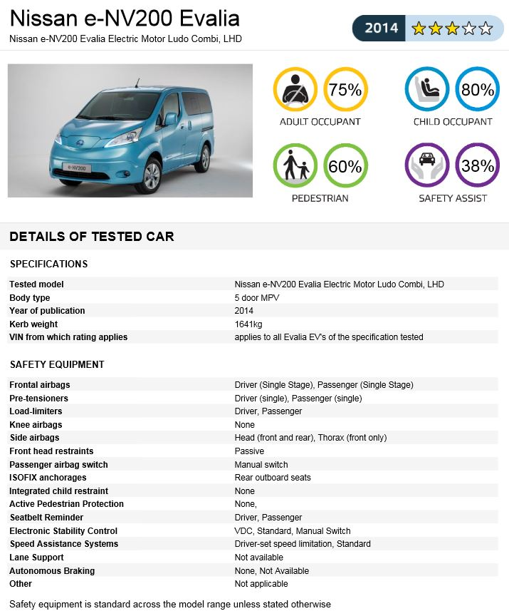 e-nv200 crash test results